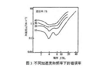 减速振动标线条间间隔及重复条数的设置研究