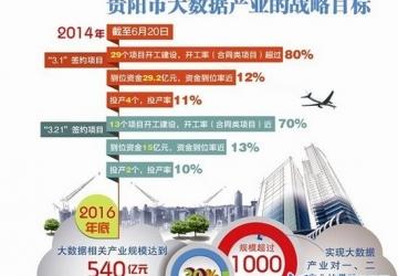 贵阳高新区大数据产业园再签120亿项目